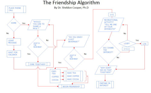 The Friendship Algorithm, by Dr. Sheldon Cooper, Ph.D