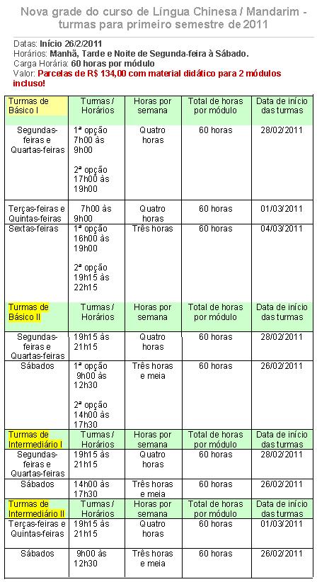 Tabela de turmas para 2011